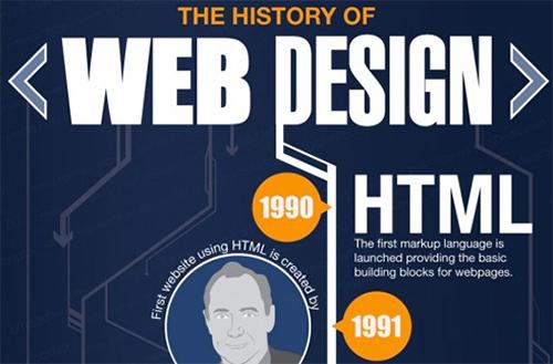 Web Design History changed 10 طرح اینفوگرافیک برتر سال 2015